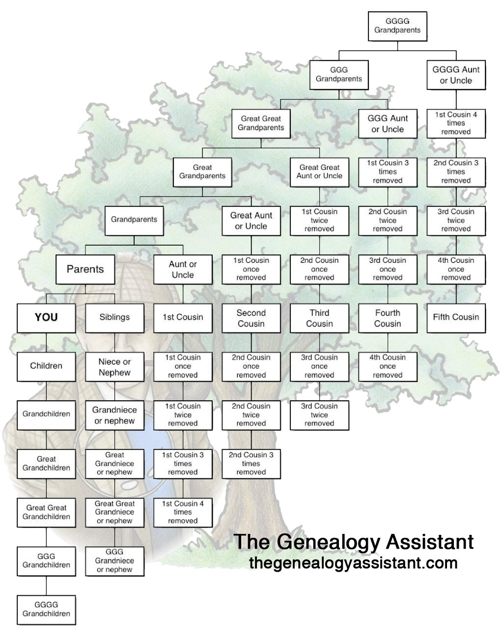 The genealogy assistant family relationships in polish relationshiptableen1024a ccuart Image collections